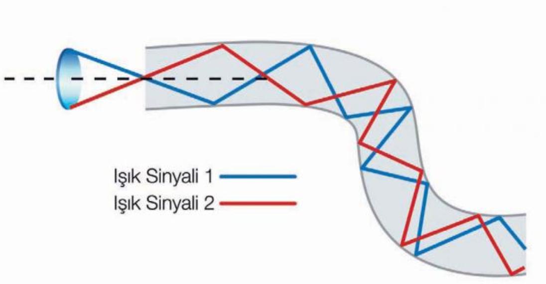 Fiber optik kablolarda veri aktarımı