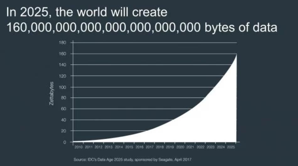 internete veri yükleme hızı